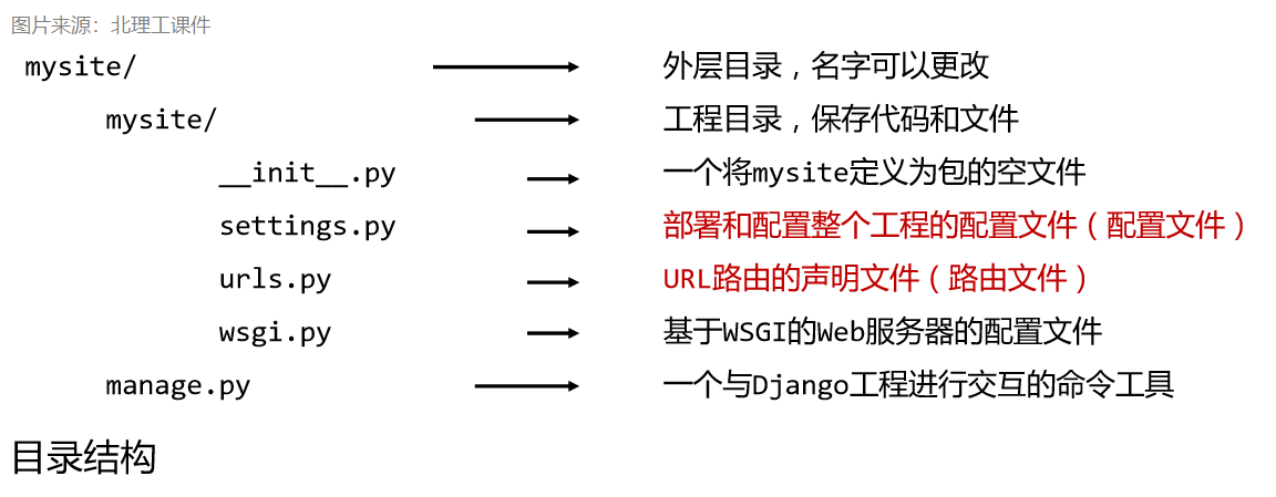 Django 框架简单使用