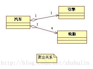 UML 类图符号 各种关系说明以及举例